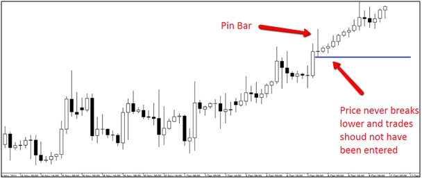 Forex signals based on price action