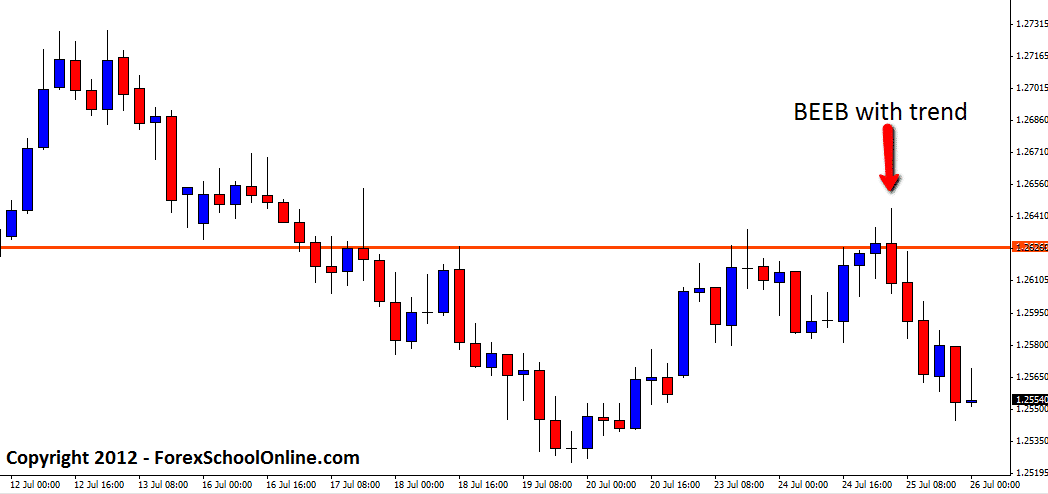 4hr trading strategies
