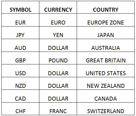 Forex currency list