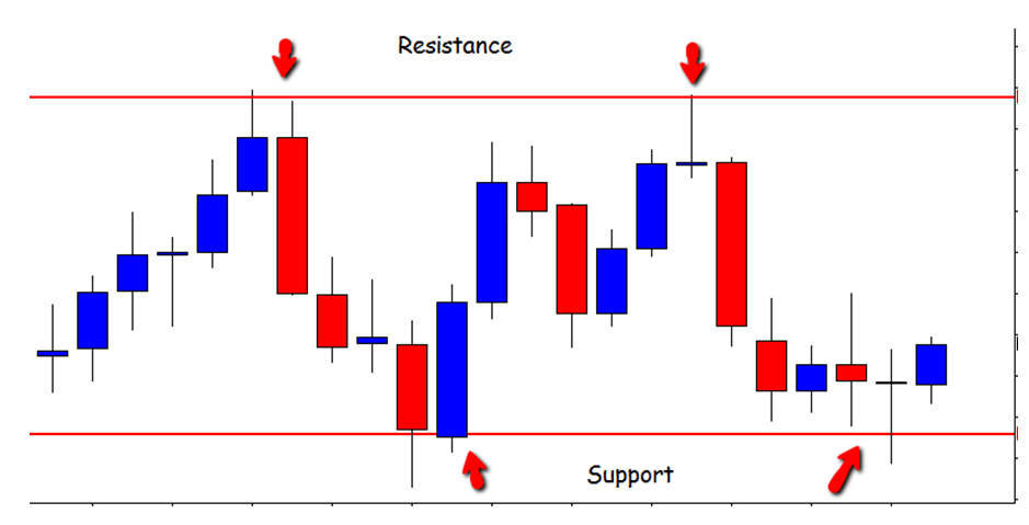High probability price action trading strategies
