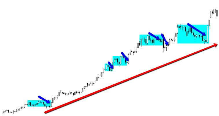 Free online share trading tutorial