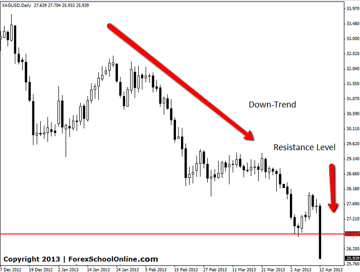 Silver trend forex