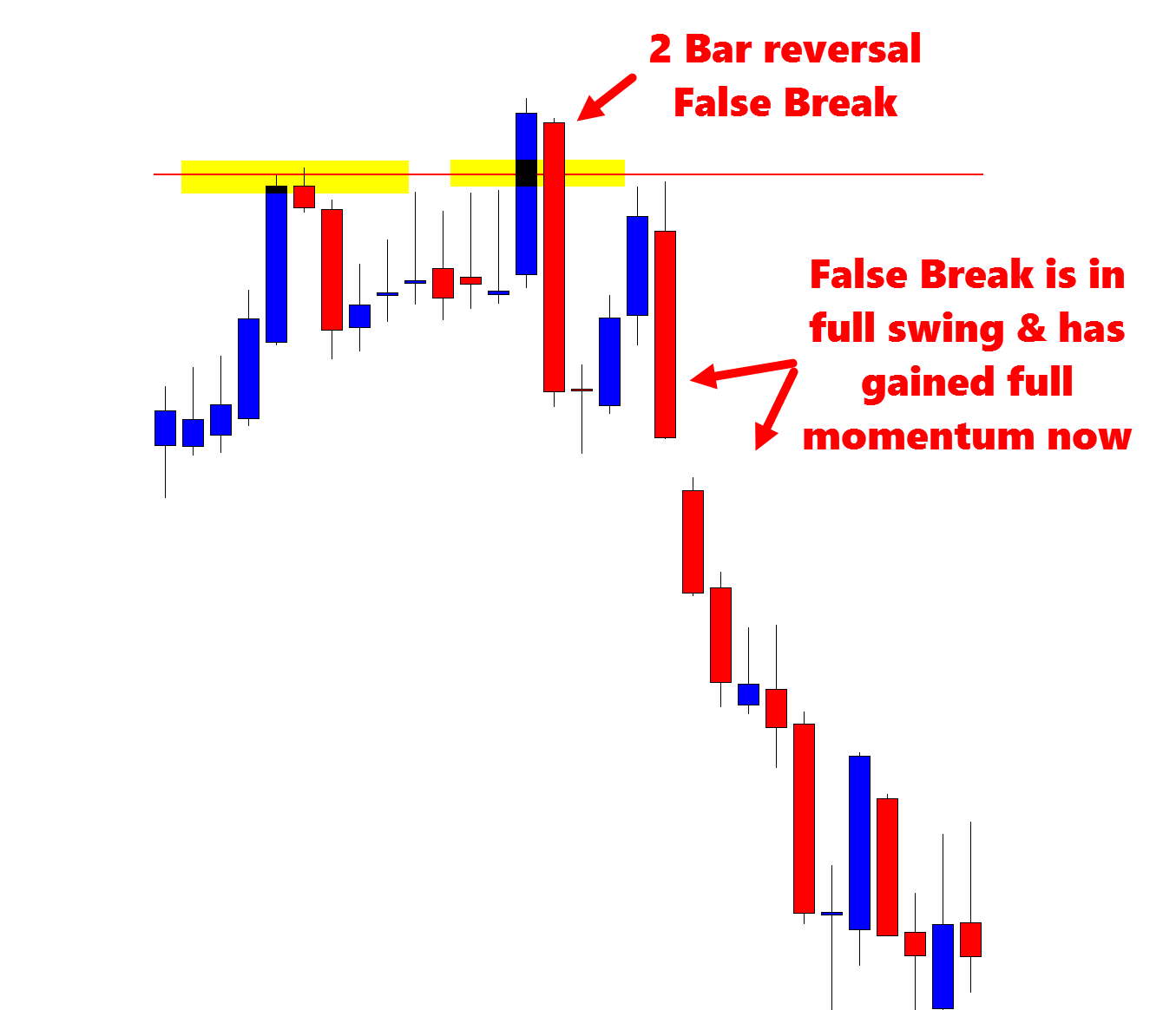 Introduction to price action forex trading