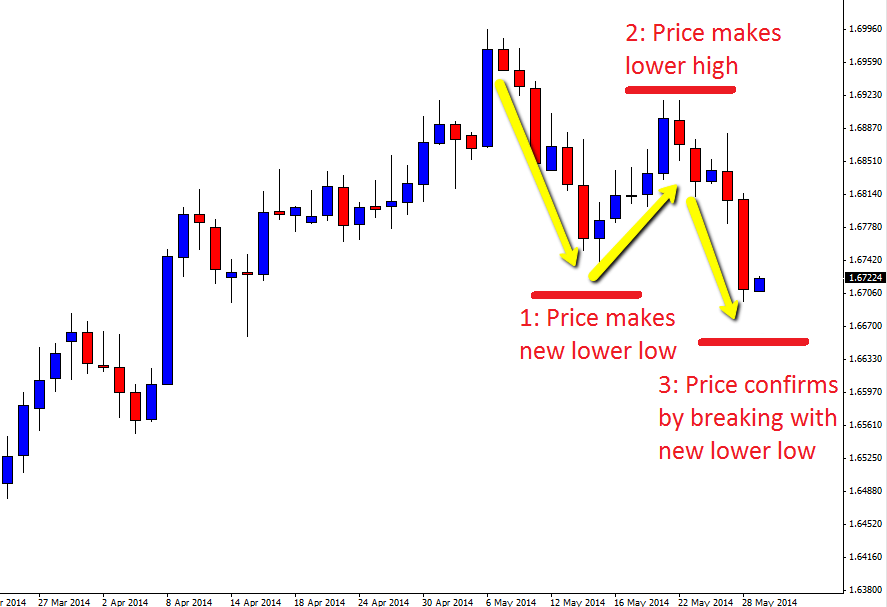 Trend reversal trading system