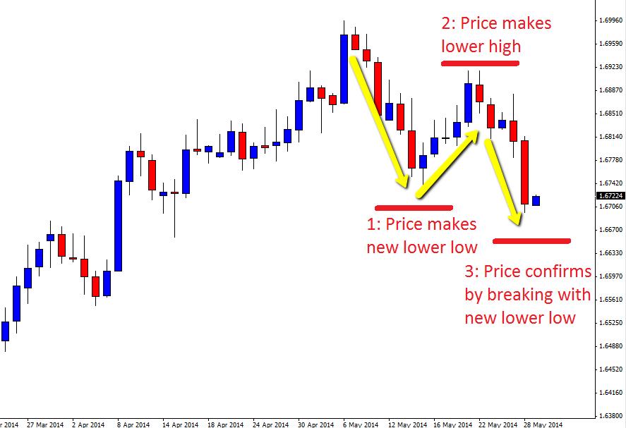3 top forex pattern