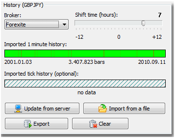 Forex tester data center