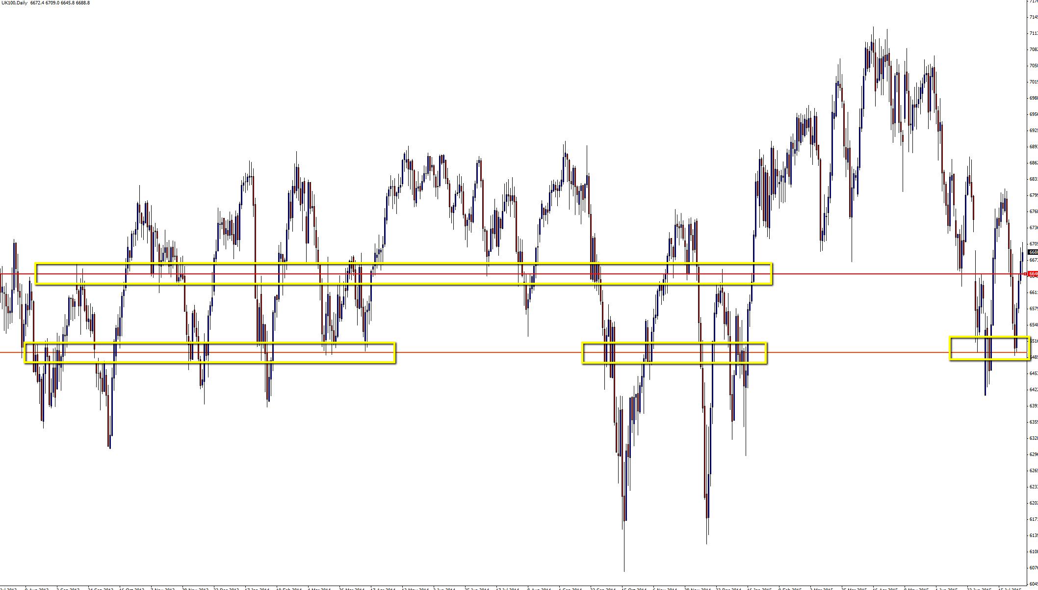 Forex 2 bar reversal chart