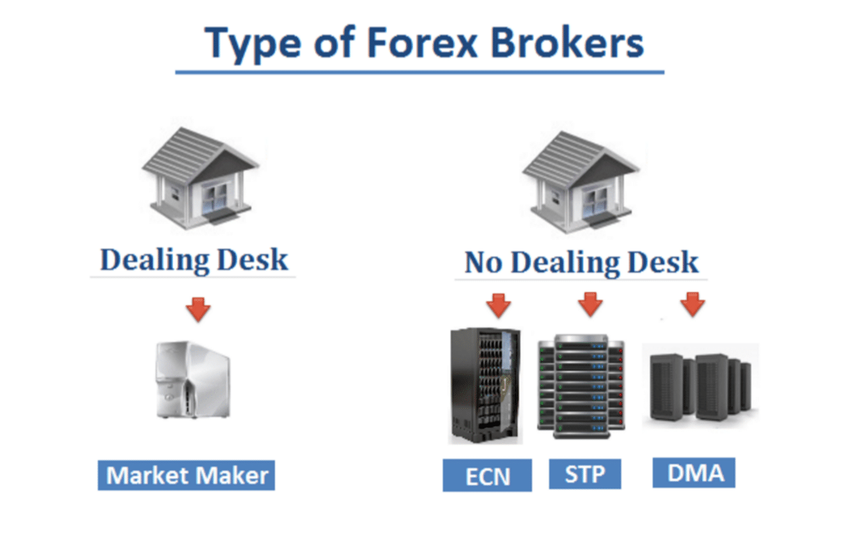 Forex no dealing desk brokers