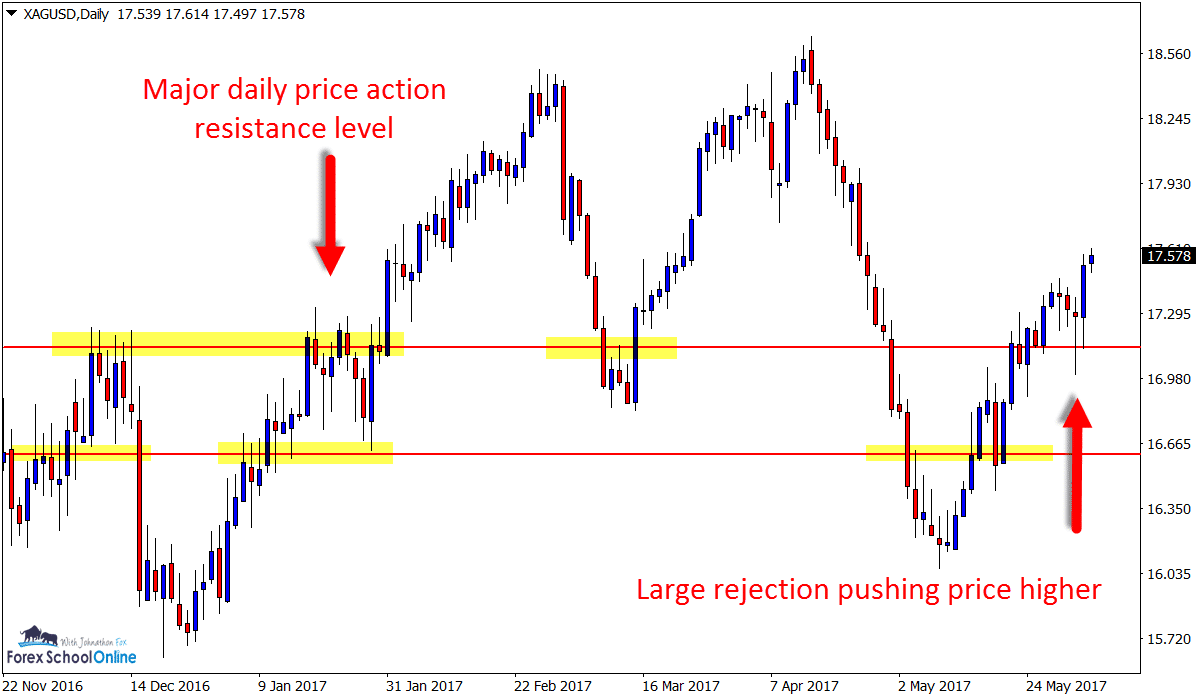 Forex move index chart