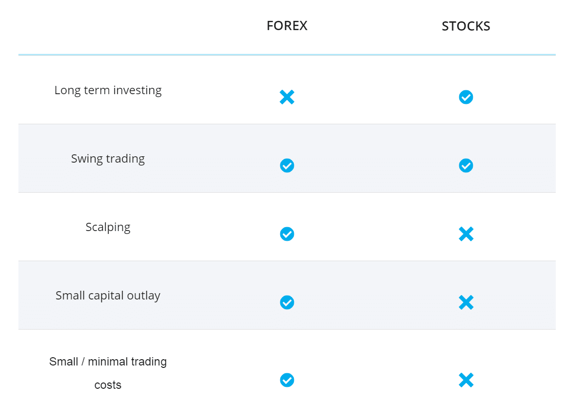 Stock Trading Or Forex Trading - How They Compare