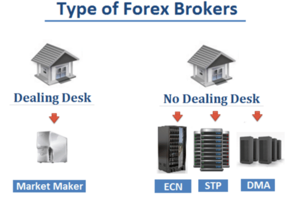 types of brokers