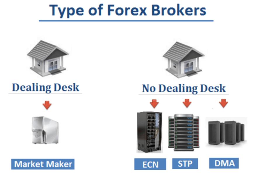 forex dealing desk brokers